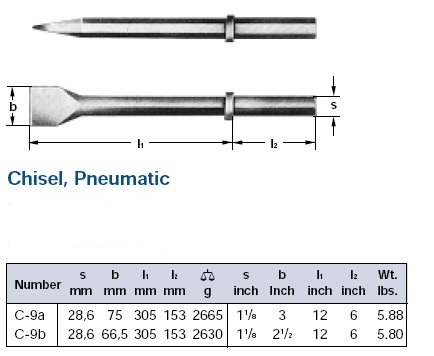 Ampco Non-Sparking, Non-Magnetic & Corrosion Resistant Safety Chisel, Pneumatic