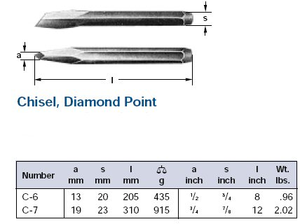 Ampco Non-Sparking, Non-Magnetic & Corrosion Resistant Safety Diamond Point Chisel